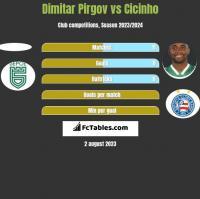 Dimitar Pirgov vs Cicinho h2h player stats