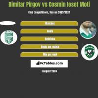 Dimitar Pirgov vs Cosmin Iosef Moti h2h player stats
