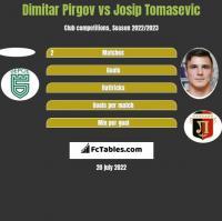 Dimitar Pirgov vs Josip Tomasevic h2h player stats