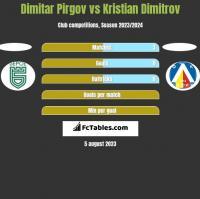 Dimitar Pirgov vs Kristian Dimitrov h2h player stats