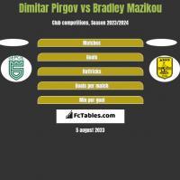Dimitar Pirgov vs Bradley Mazikou h2h player stats