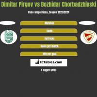 Dimitar Pirgov vs Bozhidar Chorbadzhiyski h2h player stats