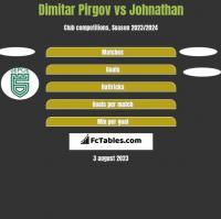 Dimitar Pirgov vs Johnathan h2h player stats