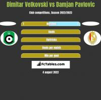 Dimitar Velkovski vs Damjan Pavlovic h2h player stats