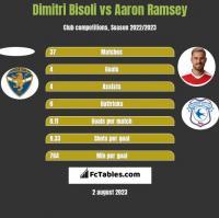 Dimitri Bisoli vs Aaron Ramsey h2h player stats