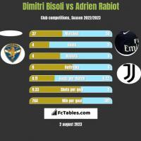 Dimitri Bisoli vs Adrien Rabiot h2h player stats