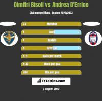 Dimitri Bisoli vs Andrea D'Errico h2h player stats