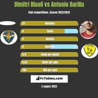 Dimitri Bisoli vs Antonio Barilla h2h player stats