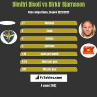 Dimitri Bisoli vs Birkir Bjarnason h2h player stats