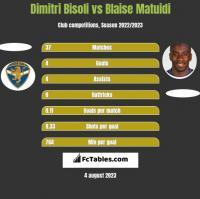 Dimitri Bisoli vs Blaise Matuidi h2h player stats