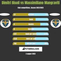 Dimitri Bisoli vs Massimiliano Mangraviti h2h player stats