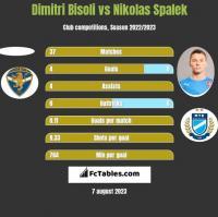 Dimitri Bisoli vs Nikolas Spalek h2h player stats