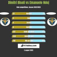 Dimitri Bisoli vs Emanuele Ndoj h2h player stats