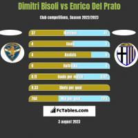 Dimitri Bisoli vs Enrico Del Prato h2h player stats