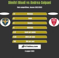 Dimitri Bisoli vs Andrea Colpani h2h player stats