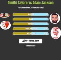 Dimitri Cavare vs Adam Jackson h2h player stats