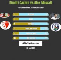 Dimitri Cavare vs Alex Mowatt h2h player stats