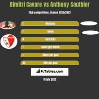 Dimitri Cavare vs Anthony Sauthier h2h player stats