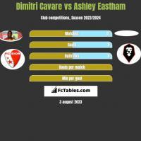 Dimitri Cavare vs Ashley Eastham h2h player stats