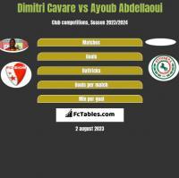 Dimitri Cavare vs Ayoub Abdellaoui h2h player stats
