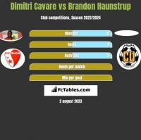Dimitri Cavare vs Brandon Haunstrup h2h player stats