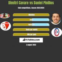 Dimitri Cavare vs Daniel Pinillos h2h player stats