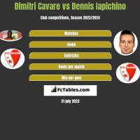Dimitri Cavare vs Dennis Iapichino h2h player stats