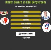 Dimitri Cavare vs Emil Bergstroem h2h player stats