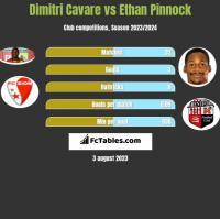 Dimitri Cavare vs Ethan Pinnock h2h player stats