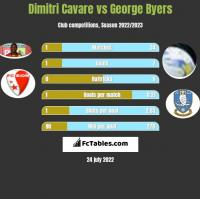 Dimitri Cavare vs George Byers h2h player stats