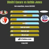 Dimitri Cavare vs Gethin Jones h2h player stats