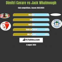 Dimitri Cavare vs Jack Whatmough h2h player stats