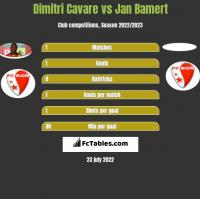Dimitri Cavare vs Jan Bamert h2h player stats