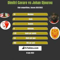 Dimitri Cavare vs Johan Djourou h2h player stats