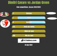 Dimitri Cavare vs Jordan Green h2h player stats