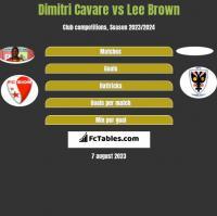 Dimitri Cavare vs Lee Brown h2h player stats