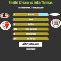 Dimitri Cavare vs Luke Thomas h2h player stats