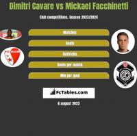 Dimitri Cavare vs Mickael Facchinetti h2h player stats