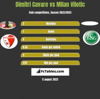 Dimitri Cavare vs Milan Vilotic h2h player stats
