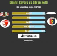 Dimitri Cavare vs Silvan Hefti h2h player stats