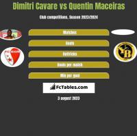 Dimitri Cavare vs Quentin Maceiras h2h player stats