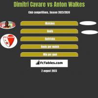 Dimitri Cavare vs Anton Walkes h2h player stats