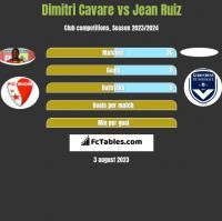 Dimitri Cavare vs Jean Ruiz h2h player stats
