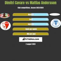 Dimitri Cavare vs Mattias Andersson h2h player stats