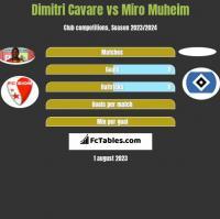 Dimitri Cavare vs Miro Muheim h2h player stats