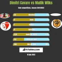 Dimitri Cavare vs Mallik Wilks h2h player stats
