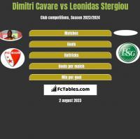 Dimitri Cavare vs Leonidas Stergiou h2h player stats