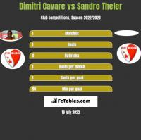 Dimitri Cavare vs Sandro Theler h2h player stats