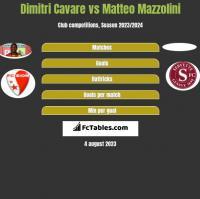 Dimitri Cavare vs Matteo Mazzolini h2h player stats