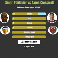 Dimitri Foulquier vs Aaron Cresswell h2h player stats